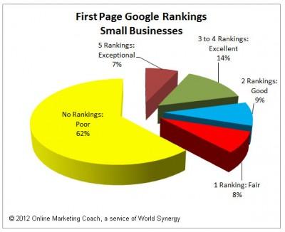 kewyord rankings google seo