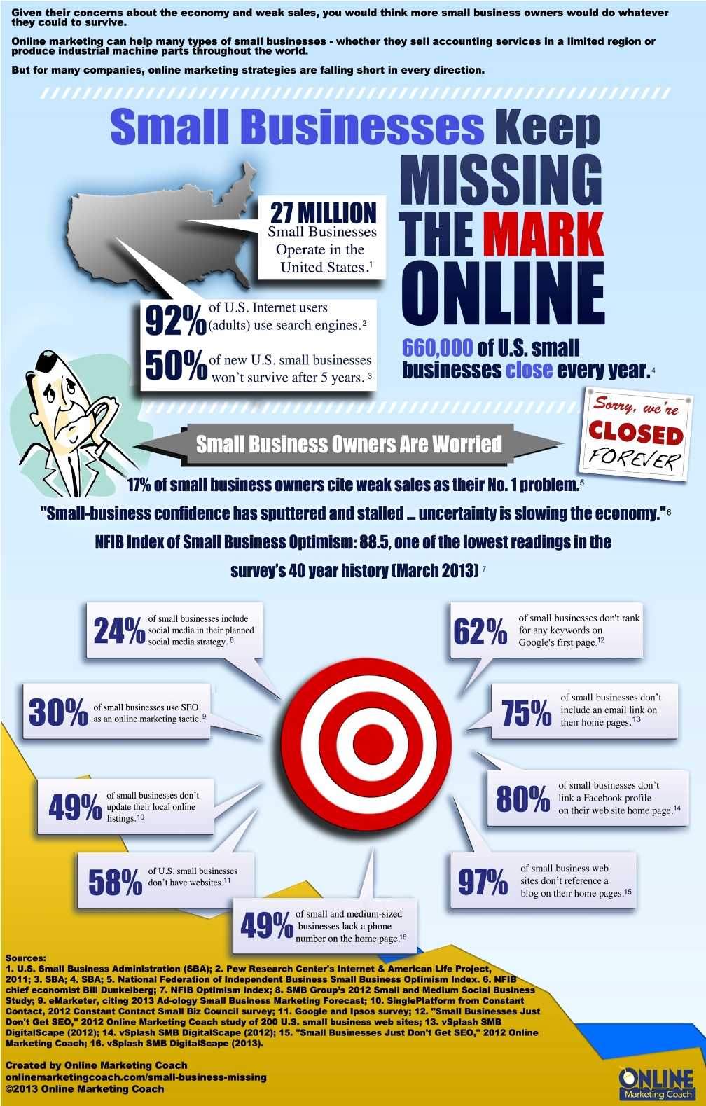 small business owners struggle with online marketing infographic