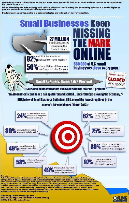 small-businesses-online-marketing-2013