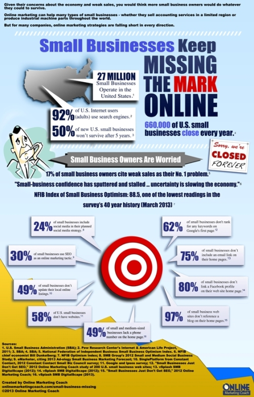 small business owners struggle with online marketing infographic 2013
