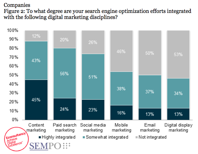 sempo online marketing study for seo in 2014