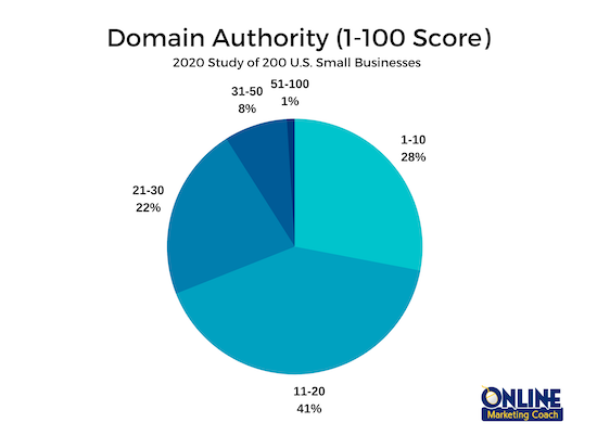 Website domain authority is the key to ranking success on Google.