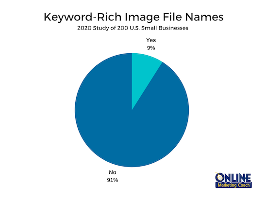 Use keywords for SEO in image file names and alt text.