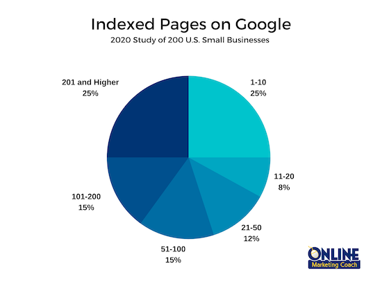 More website pages give companies a better chance to land top positions on Google.