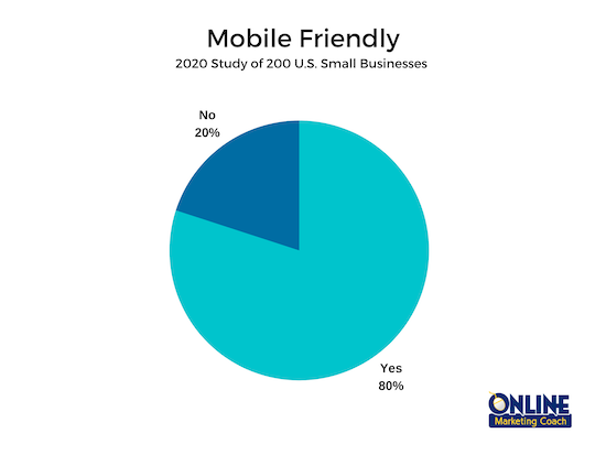 Websites should be mobile-friendly to impress visitors.