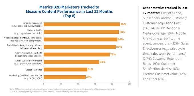 website content marketing metrics