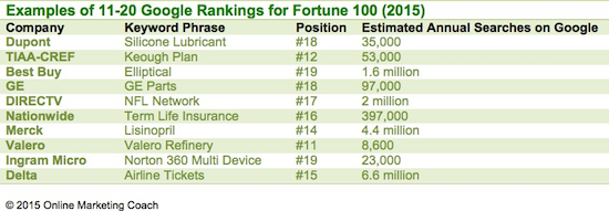 fortune seo rankings