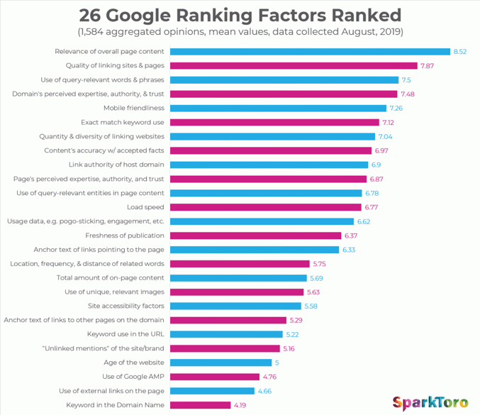 Google SEO website ranking factors