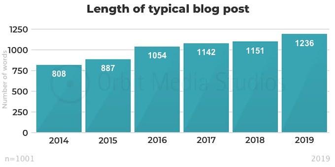 website blog post length