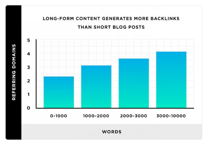 long-form website content Backlinko