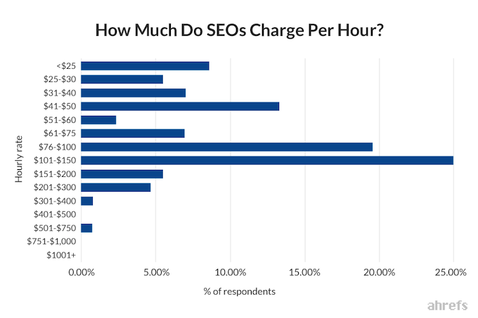 SEO pricing hourly charges