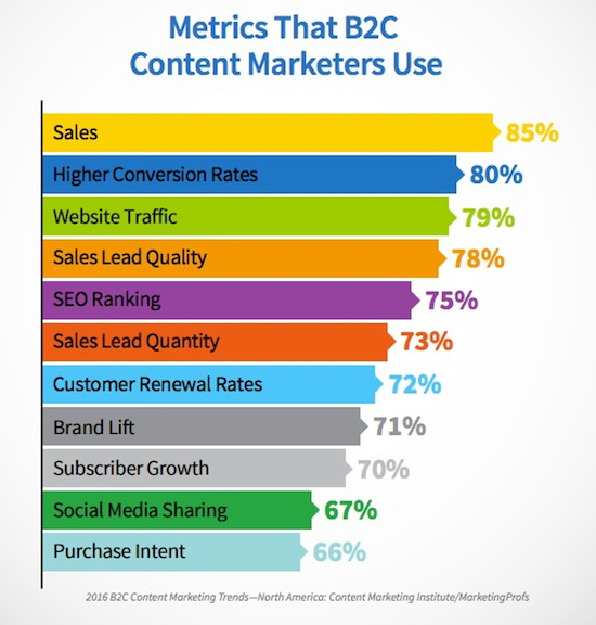 metrics for websites