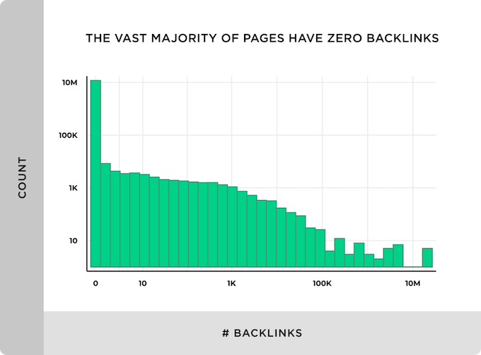 zer backlinks websites SEO