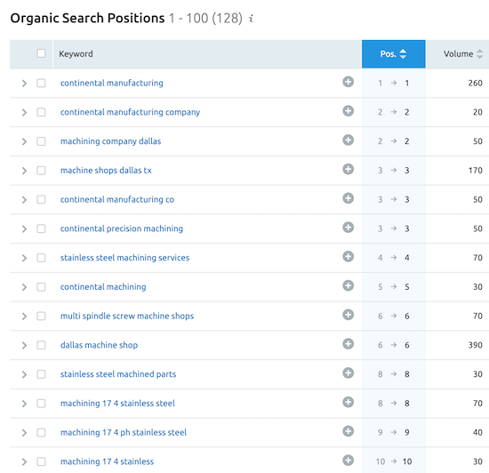 seo keywords for by ranking position