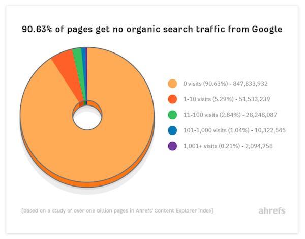 Organic keywords and Google traffic.