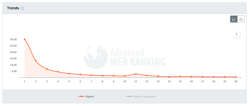 Organic click-thru rate for Google and SEO